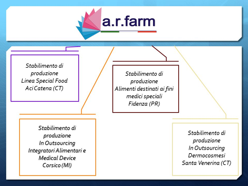 Manufacturing Plant S PECIAL F OOD L INE Aci Catena (CT) Manufacturing Plant in Outsourcing A LIMENTARY S UPPLEMENTS AND M EDICAL D EVICE Corsico (MI) Manufacturing Plant in Outsourcing D ERMOCOSMESI Santa Venerina (CT) Manufacturing Plant F OODS FOR SPECIAL MEDICAL PURPOSES Fidenza (PR)