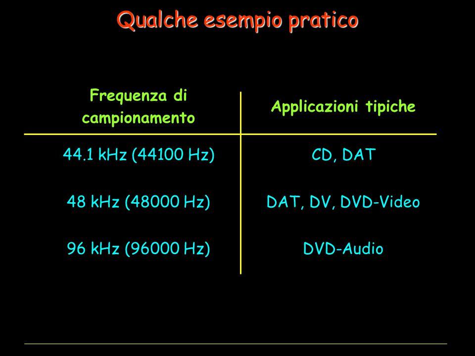 Qualche esempio pratico Frequenza di campionamento Applicazioni tipiche 44.1 kHz (44100 Hz)CD, DAT 48 kHz (48000 Hz)DAT, DV, DVD-Video 96 kHz (96000 Hz)DVD-Audio