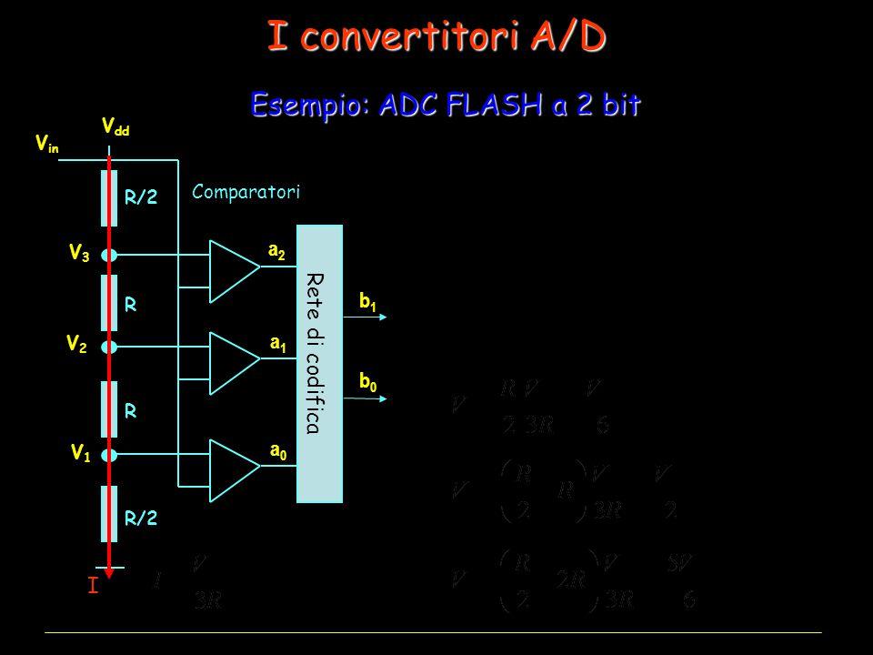 I convertitori A/D R/2 R R V dd V in V1V1 V2V2 V3V3 Comparatori Rete di codifica V in a 2 a 1 a 0 b 1 b 0 V in < V 1 00000 V 1 < V in < V 2 00101 V 2 < V in < V 3 01110 V in >V 3 11111 I Esempio: ADC FLASH a 2 bit a0a0 a1a1 a2a2 b0b0 b1b1