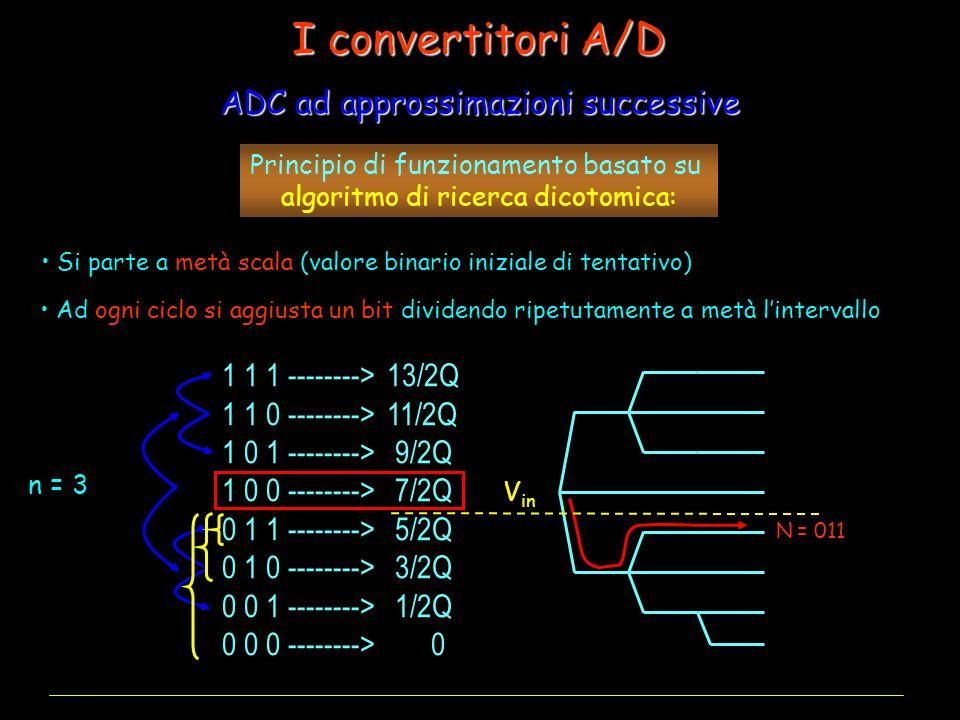 Principio di funzionamento basato su algoritmo di ricerca dicotomica: N = 011 1 1 1 --------> 13/2Q 1 1 0 --------> 11/2Q 1 0 1 --------> 9/2Q 1 0 0 --------> 7/2Q 0 1 1 --------> 5/2Q 0 1 0 --------> 3/2Q 0 0 1 --------> 1/2Q 0 0 0 --------> 0 ADC ad approssimazioni successive I convertitori A/D Si parte a metà scala (valore binario iniziale di tentativo) Ad ogni ciclo si aggiusta un bit dividendo ripetutamente a metà l'intervallo V in n = 3