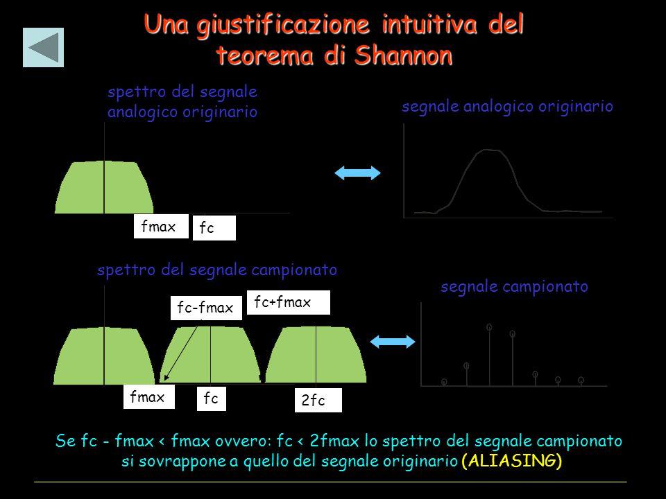 Una giustificazione intuitiva del teorema di Shannon Se fc - fmax < fmax ovvero: fc < 2fmax lo spettro del segnale campionato si sovrappone a quello del segnale originario (ALIASING) spettro del segnale analogico originario spettro del segnale campionato segnale analogico originario segnale campionato fmax fc fmax fc-fmax fc 2fc fc+fmax