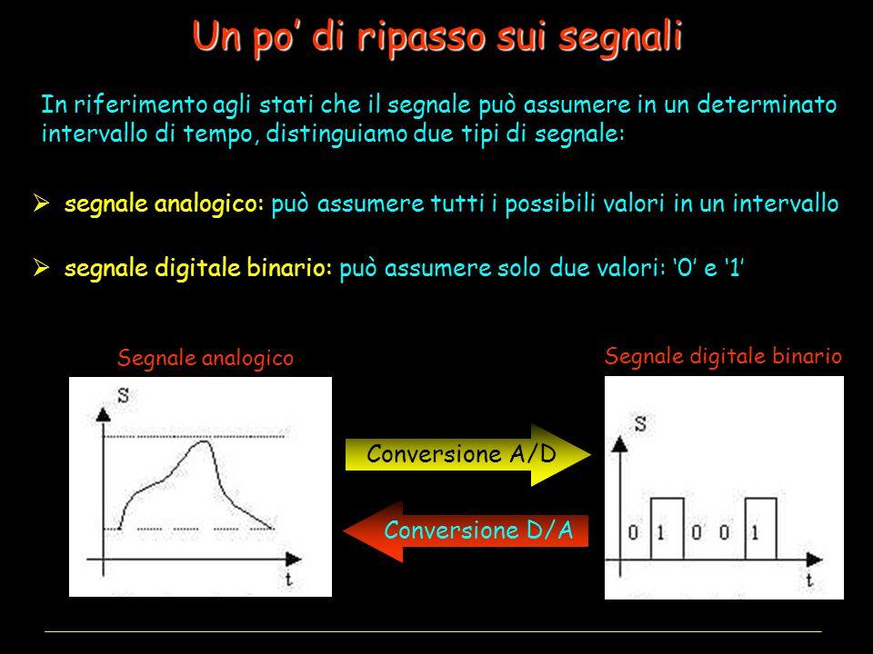 ADC ad approssimazioni successive I convertitori A/D L'algoritmo di ricerca dicotomica è implementato dal Registro ad Approssimazioni Successive (SAR) Il valore binario approssimato è convertito nella tensione analogica V R da un DAC e confrontato tramite un comparatore con V in Inizio del ciclo di clock Il SAR mette a 1 il bit corrente Se V in < V R il SAR riporta a 0 il bit corrente Se V in > V R il SAR lascia a 1 il bit corrente Fine del ciclo di clock 100 7/2Q V in < 7/2Q 010 3/2Q V in > 3/2Q 011 5/2Q V in > 5/2Q 011 Tempo di conversione = nT clock VRVR Esempio: T clock = 1  s T conv = 12  s n = 12 CLOCK