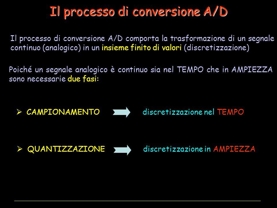Il processo di conversione A/D Poiché un segnale analogico è continuo sia nel TEMPO che in AMPIEZZA sono necessarie due fasi:  CAMPIONAMENTO discretizzazione nel TEMPO  QUANTIZZAZIONE discretizzazione in AMPIEZZA Il processo di conversione A/D comporta la trasformazione di un segnale continuo (analogico) in un insieme finito di valori (discretizzazione)