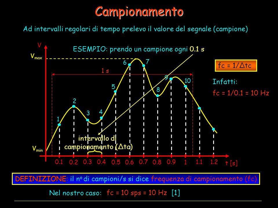 Campionamento Ad intervalli regolari di tempo prelevo il valore del segnale (campione) V min V max DEFINIZIONE: il n o di campioni/s si dice frequenza di campionamento (fc) Nel nostro caso: ESEMPIO: prendo un campione ogni 0.1 s 1 0.5 0.1 0.2 0.3 0.4 0.6 0.7 0.8 0.91.11.2 t [s] V 1 s 1 2 3 4 5 6 7 8 9 10 10 sps = 10 Hz [1] intervallo di campionamento (Δtc) fc = fc = 1/0.1 = 10 Hz fc = 1/Δtc Infatti: