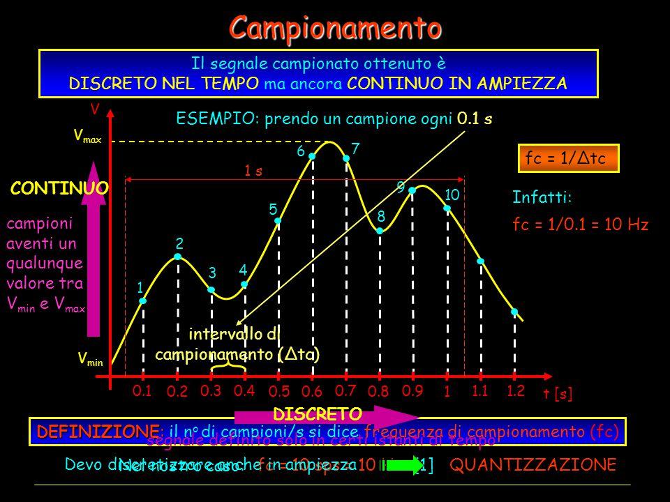 Campionamento ESEMPIO: con n=3 individuo 2 3 = 8 sottointervalli V min V max 1 0.5 0.1 0.2 0.3 0.4 0.6 0.7 0.8 0.91.11.2 t [s] V 1 2 3 4 5 6 7 8 9 10 CONTINUO campioni aventi un qualunque valore tra V min e V max segnale definito solo in certi istanti di tempo DISCRETO Devo discretizzare anche in ampiezza QUANTIZZAZIONE Quantizzazione Voglio rappresentare ciascun campione con un numero binario di n bit Poiché con n bit posso rappresentare 2 n valori, divido l'intervallo V min - V max in parti uguali in modo da ottenere 2 n sottointervalli a ciascuno delle quali associo la corrispondente codifica binaria 000 001 010 011 100 101 110 111 Ad ogni campione associo la relativa codifica 010 011 100 101 110 111 001 In questa fase introduco un'approssimazione: infatti a campioni diversi può corrispondere la stessa codifica DEFINIZIONE: DEFINIZIONE: il n o di bit/s si dice bitrate bitrate = fc x n bitrate = 10 campioni/s x 3 bit/campione = 30 bps (bit per second) risoluzione o profondità di bit Il segnale campionato ottenuto è DISCRETO NEL TEMPO ma ancora CONTINUO IN AMPIEZZA