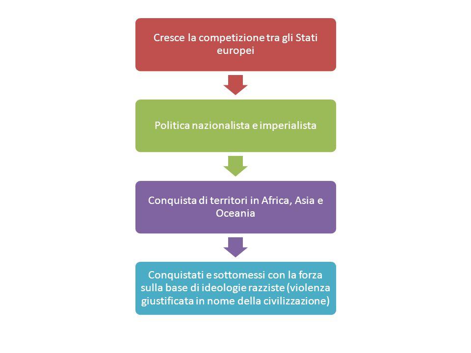 Cresce la competizione tra gli Stati europei Politica nazionalista e imperialista Conquista di territori in Africa, Asia e Oceania Conquistati e sotto