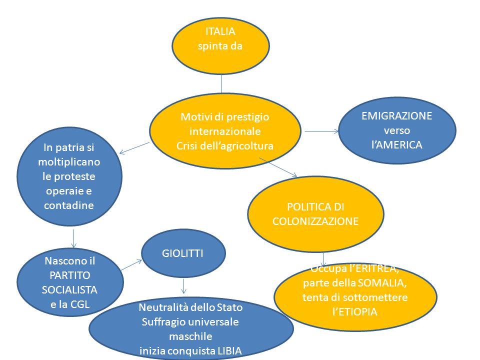 ITALIA spinta da Motivi di prestigio internazionale Crisi dell'agricoltura POLITICA DI COLONIZZAZIONE Occupa l'ERITREA, parte della SOMALIA, tenta di
