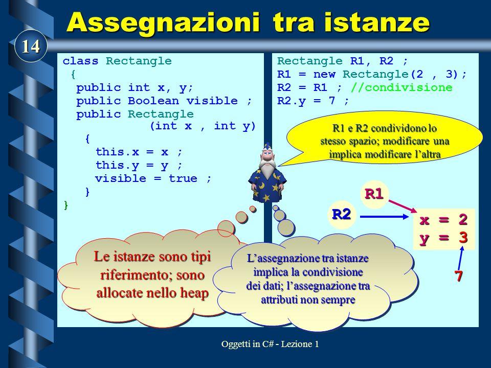 14 Oggetti in C# - Lezione 1 Assegnazioni tra istanze class Rectangle { public int x, y; public Boolean visible ; public Rectangle (int x, int y) { this.x = x ; this.y = y ; visible = true ; } Rectangle R1, R2 ; R1 = new Rectangle(2, 3); R2 = R1 ; //condivisione R2.y = 7 ; Le istanze sono tipi riferimento; sono allocate nello heap L'assegnazione tra istanze implica la condivisione dei dati; l'assegnazione tra attributi non sempre x = 2 y = 3 R1 R2 R1 e R2 condividono lo stesso spazio; modificare una implica modificare l'altra 7