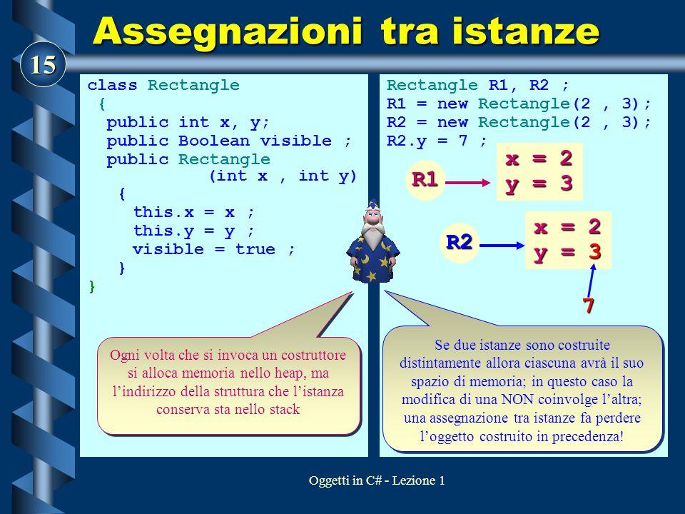 15 Oggetti in C# - Lezione 1 Assegnazioni tra istanze class Rectangle { public int x, y; public Boolean visible ; public Rectangle (int x, int y) { this.x = x ; this.y = y ; visible = true ; } Rectangle R1, R2 ; R1 = new Rectangle(2, 3); R2 = new Rectangle(2, 3); R2.y = 7 ; Ogni volta che si invoca un costruttore si alloca memoria nello heap, ma l'indirizzo della struttura che l'istanza conserva sta nello stack Se due istanze sono costruite distintamente allora ciascuna avrà il suo spazio di memoria; in questo caso la modifica di una NON coinvolge l'altra; una assegnazione tra istanze fa perdere l'oggetto costruito in precedenza.