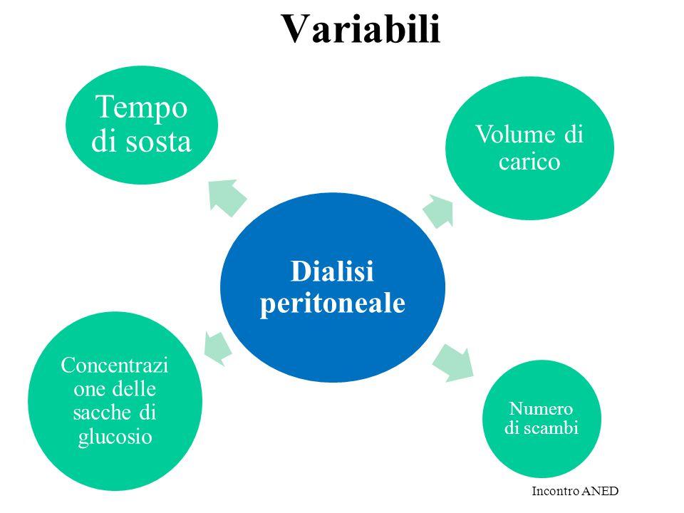 Variabili Dialisi peritoneale Tempo di sosta Volume di carico Numero di scambi Concentrazi one delle sacche di glucosio Incontro ANED