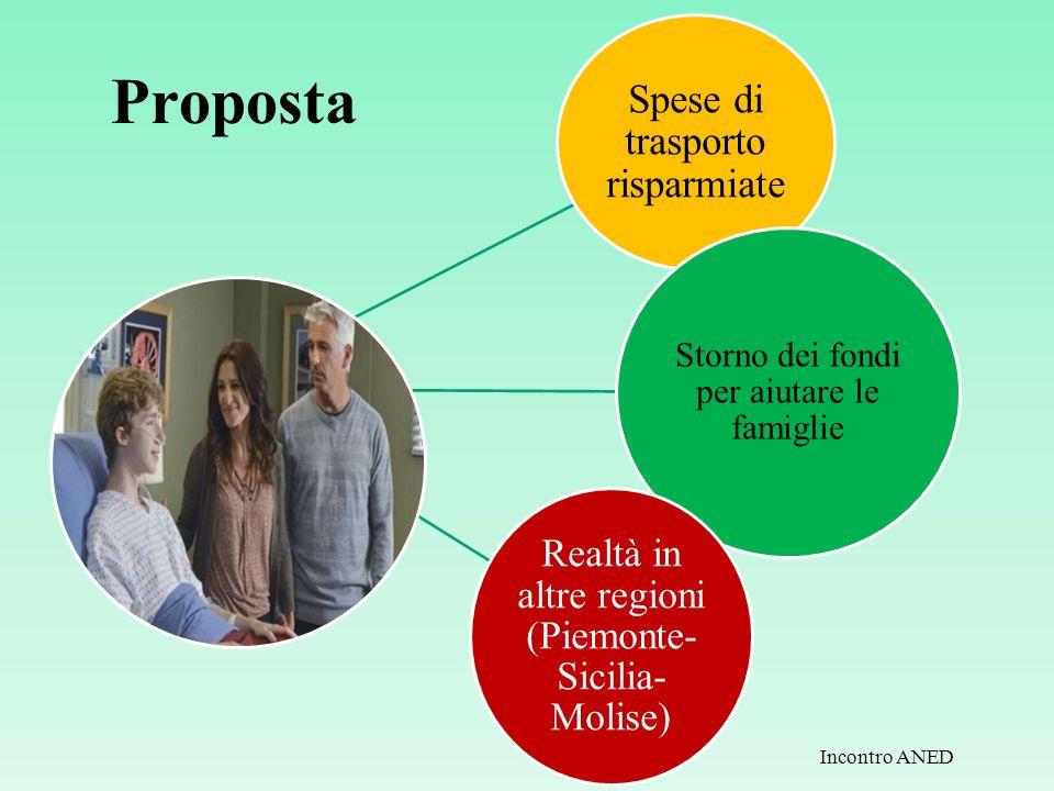 Proposta Spese di trasporto risparmiate Storno dei fondi per aiutare le famiglie Realtà in altre regioni (Piemonte- Sicilia- Molise) Incontro ANED