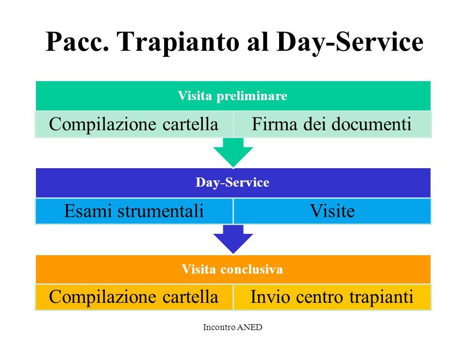 Pacc. Trapianto al Day-Service Visita conclusiva Compilazione cartellaInvio centro trapianti Day-Service Esami strumentaliVisite Visita preliminare Co