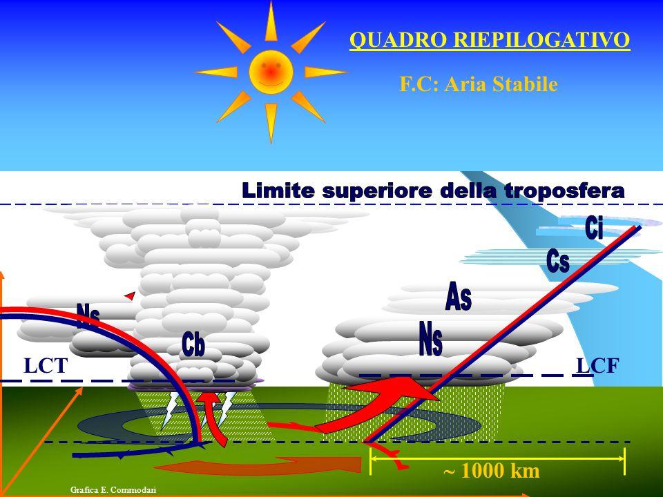 CICLOGENESI Fronte stazionario Ondulazione F.P. Formazione fronti  Fronte occluso e progressivo fine del processo