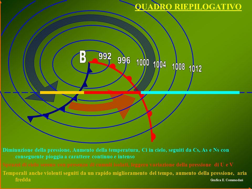 QUADRO RIEPILOGATIVO Grafica E. Commodari