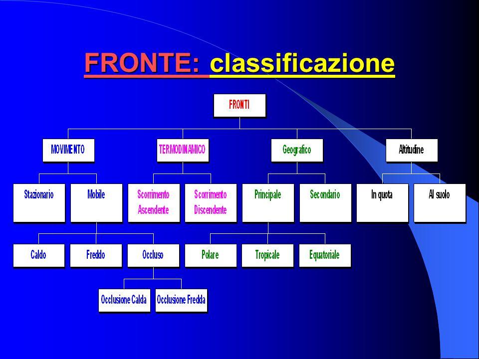FRONTE: classificazione I fronti possono essere classificati dal punto di vista: Del movimento Della posizione geografica Termodinamico