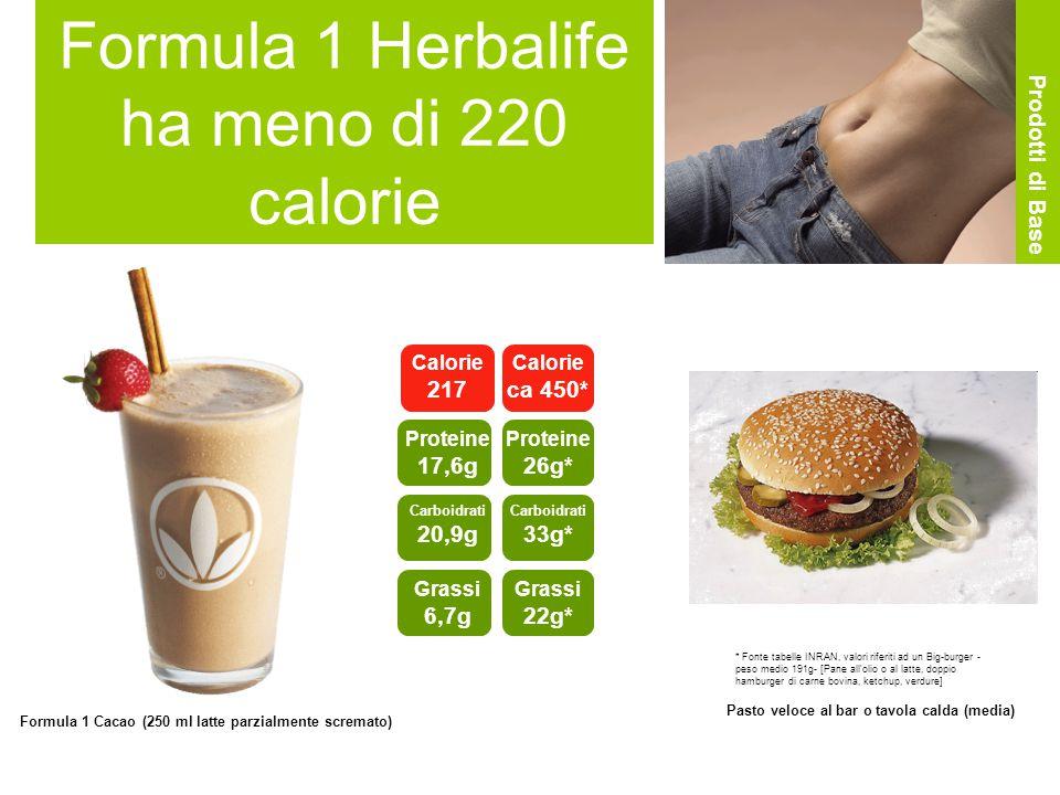 Formula 1 Herbalife ha meno di 220 calorie Calorie 217 Proteine 17,6g Carboidrati 20,9g Grassi 6,7g Calorie ca 450* Proteine 26g* Carboidrati 33g* Grassi 22g* Formula 1 Cacao (250 ml latte parzialmente scremato) Pasto veloce al bar o tavola calda (media) Prodotti di Base * Fonte tabelle INRAN, valori riferiti ad un Big-burger - peso medio 191g- [Pane all olio o al latte, doppio hamburger di carne bovina, ketchup, verdure]