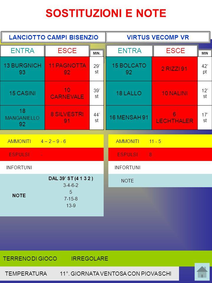 Comportamento delle linee Linea offensiva (9-11-10) FASE DI POSSESSO PALLA FASE DI NON POSSESSO PALLA Linea mediana (7-5-8) FASE DI POSSESSO PALLA FASE DI NON POSSESSO PALLA Linea difensiva (3-4-6-2) FASE DI POSSESSO PALLA FASE DI NON POSSESSO PALLA 11 ATTACCA CENTRALMENTE; NON SEMPRE SULLA PROFONDITA'; 11 E 10 INVERTONO FASCIE, ATTACCANO LA PROFONDITA' O ENTRANO DENTRO AL CAMPO, PREDILIGONO FRASEGGIO RINCORRONO I DIFENSORI, TORNANO ANCHE SUI CENTROCAMPISTI, SOPRATTUTTO DIOP E PAGNOTTA 7 E 8 POSSONO BUTTARSI DENTRO SENZA PALLA, DI SOLITO SOSTENGONO L'AZIONE CON DINAMISMO.