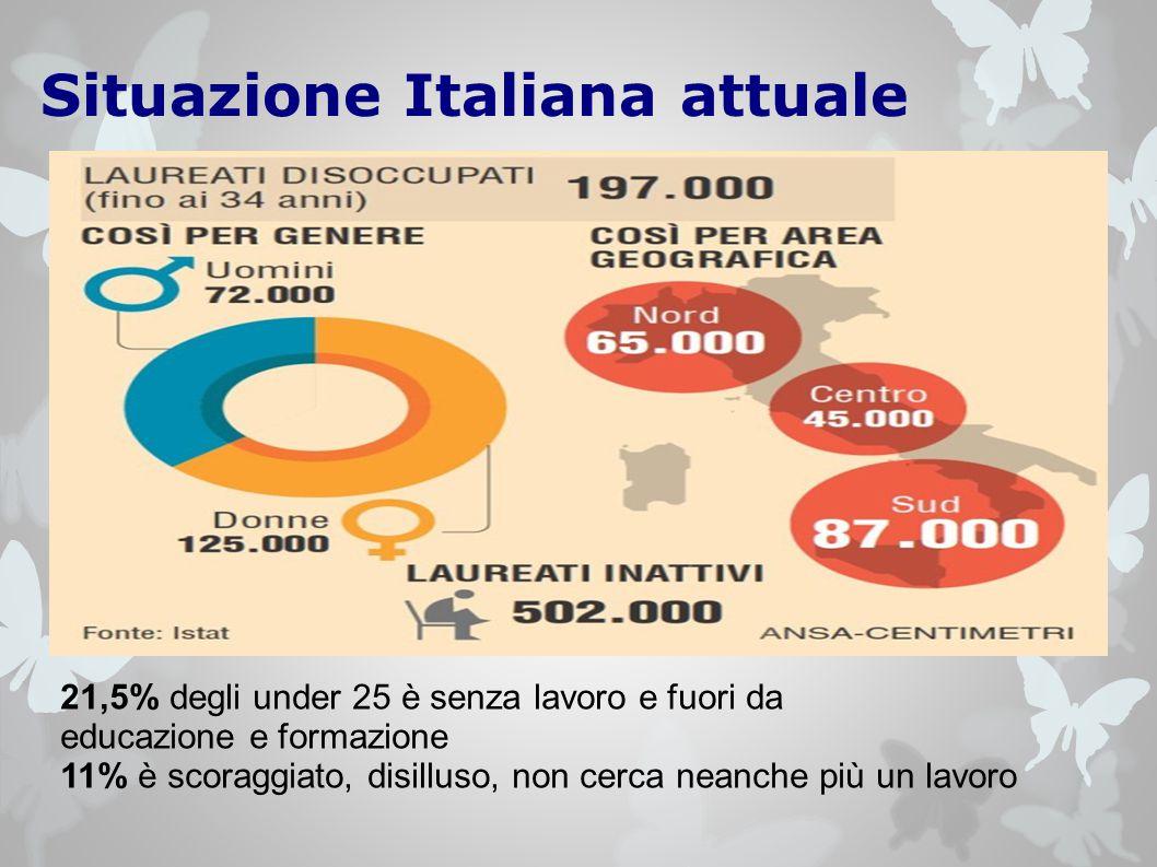 Situazione Italiana attuale 21,5% degli under 25 è senza lavoro e fuori da educazione e formazione 11% è scoraggiato, disilluso, non cerca neanche più