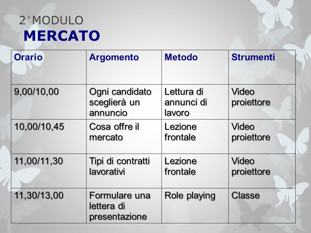2°MODULO MERCATO OrarioArgomentoMetodoStrumenti 9,00/10,00 Ogni candidato sceglierà un annuncio Lettura di annunci di lavoro Video proiettore 10,00/10
