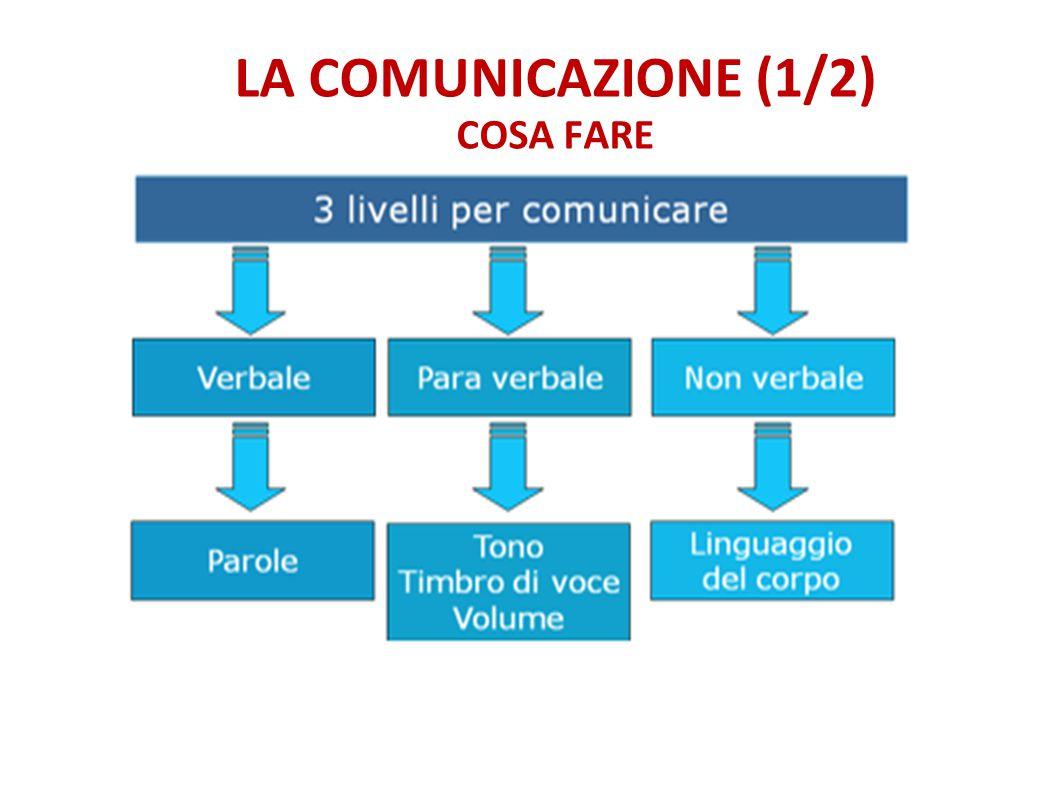 LA COMUNICAZIONE (1/2) COSA FARE