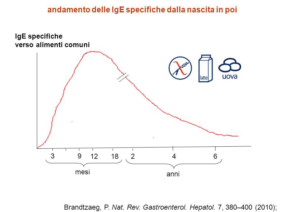IgE specifiche verso alimenti comuni 39 12182 4 6 anni mesi andamento delle IgE specifiche dalla nascita in poi Brandtzaeg, P. Nat. Rev. Gastroenterol
