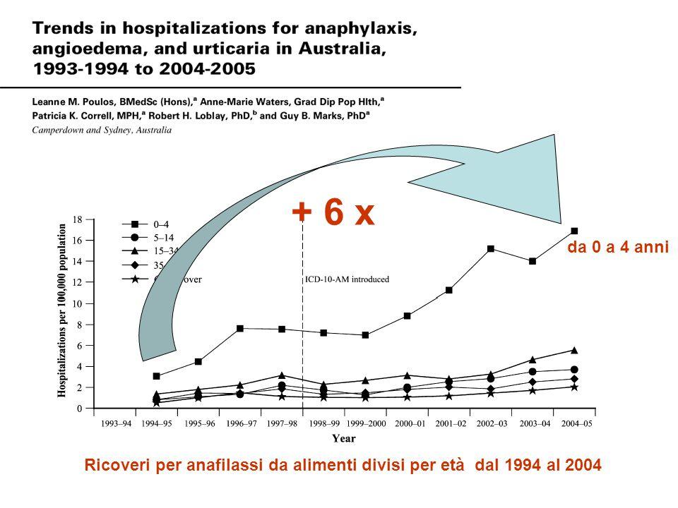 Ricoveri per anafilassi da alimenti divisi per età dal 1994 al 2004 + 6 x da 0 a 4 anni