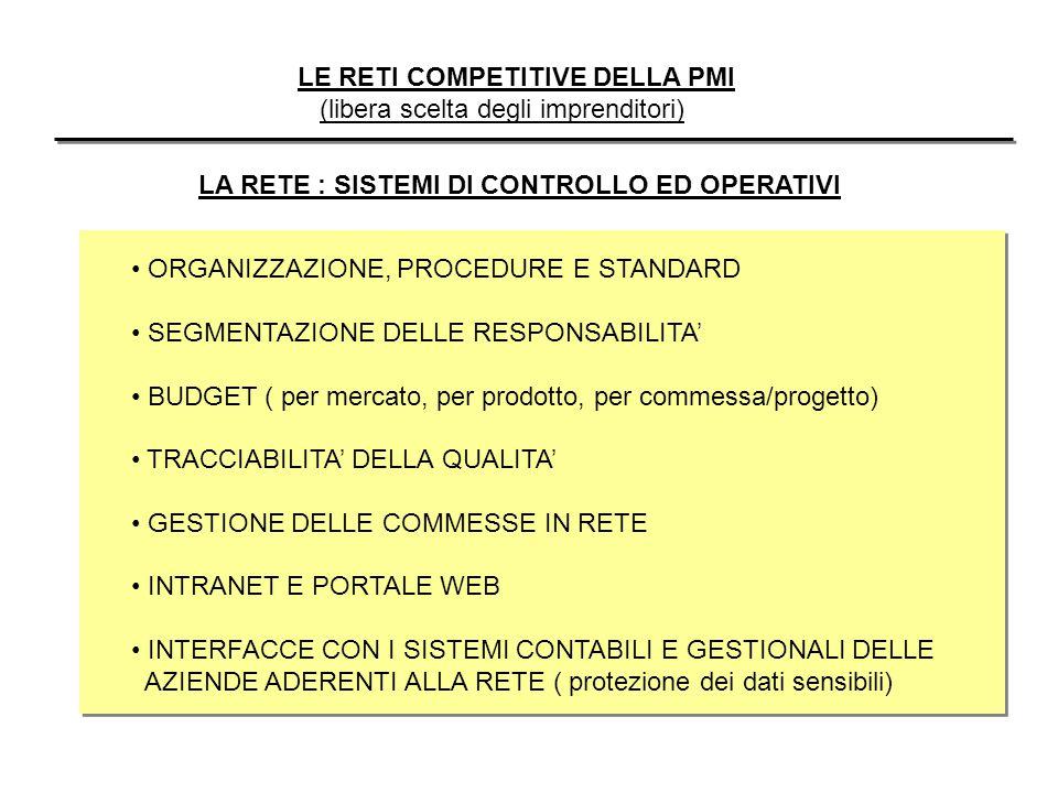 LE RETI COMPETITIVE DELLA PMI (libera scelta degli imprenditori) LA RETE : SISTEMI DI CONTROLLO ED OPERATIVI ORGANIZZAZIONE, PROCEDURE E STANDARD SEGMENTAZIONE DELLE RESPONSABILITA' BUDGET ( per mercato, per prodotto, per commessa/progetto) TRACCIABILITA' DELLA QUALITA' GESTIONE DELLE COMMESSE IN RETE INTRANET E PORTALE WEB INTERFACCE CON I SISTEMI CONTABILI E GESTIONALI DELLE AZIENDE ADERENTI ALLA RETE ( protezione dei dati sensibili)