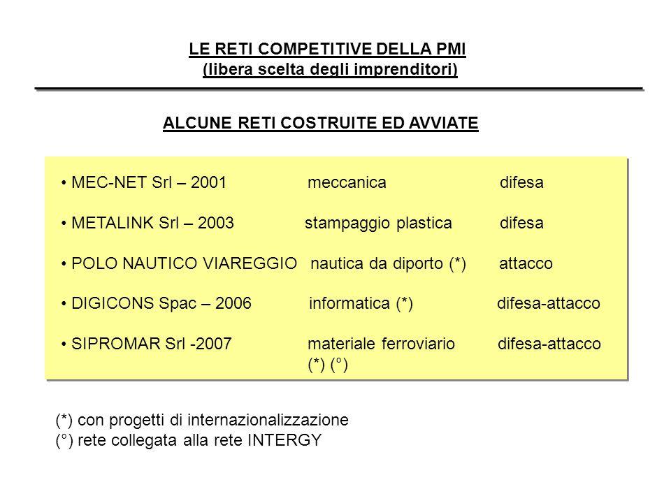 LE RETI COMPETITIVE DELLA PMI (libera scelta degli imprenditori) ALCUNE RETI COSTRUITE ED AVVIATE MEC-NET Srl – 2001 meccanica difesa METALINK Srl – 2