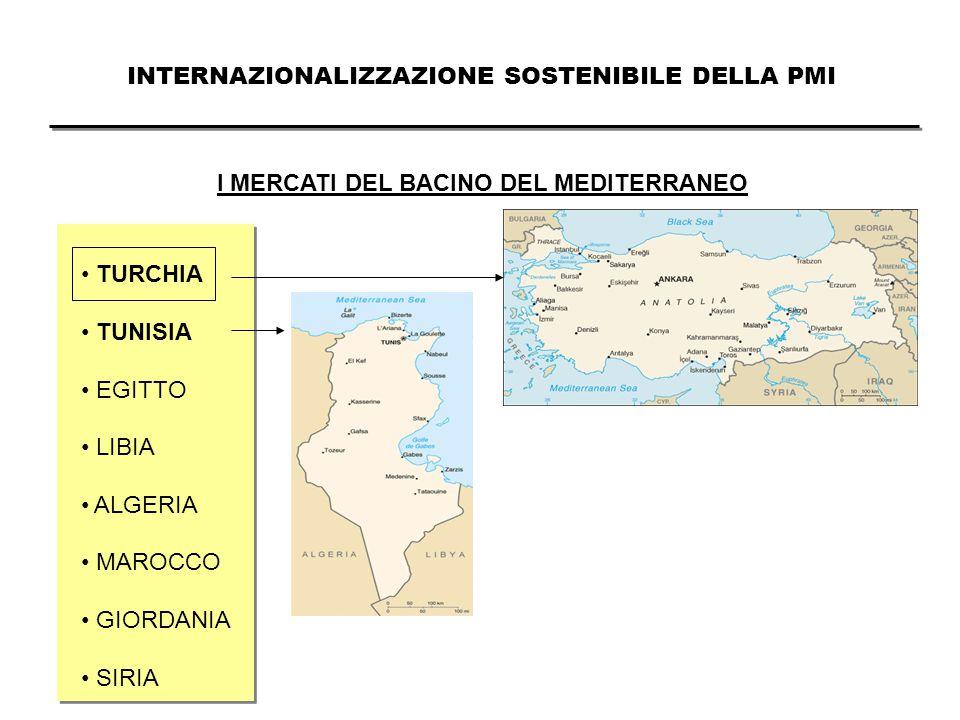 INTERNAZIONALIZZAZIONE SOSTENIBILE DELLA PMI I MERCATI DEL BACINO DEL MEDITERRANEO TURCHIA TUNISIA EGITTO LIBIA ALGERIA MAROCCO GIORDANIA SIRIA