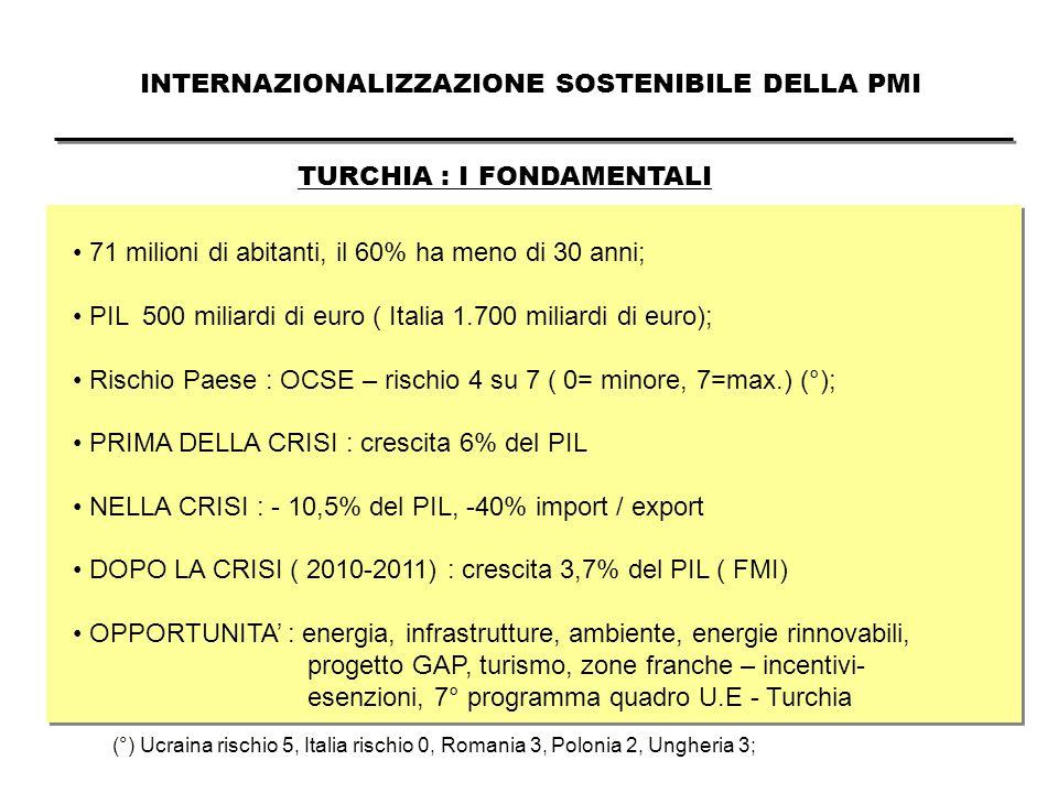 INTERNAZIONALIZZAZIONE SOSTENIBILE DELLA PMI TURCHIA : I FONDAMENTALI 71 milioni di abitanti, il 60% ha meno di 30 anni; PIL 500 miliardi di euro ( Italia 1.700 miliardi di euro); Rischio Paese : OCSE – rischio 4 su 7 ( 0= minore, 7=max.) (°); PRIMA DELLA CRISI : crescita 6% del PIL NELLA CRISI : - 10,5% del PIL, -40% import / export DOPO LA CRISI ( 2010-2011) : crescita 3,7% del PIL ( FMI) OPPORTUNITA' : energia, infrastrutture, ambiente, energie rinnovabili, progetto GAP, turismo, zone franche – incentivi- esenzioni, 7° programma quadro U.E - Turchia (°) Ucraina rischio 5, Italia rischio 0, Romania 3, Polonia 2, Ungheria 3;