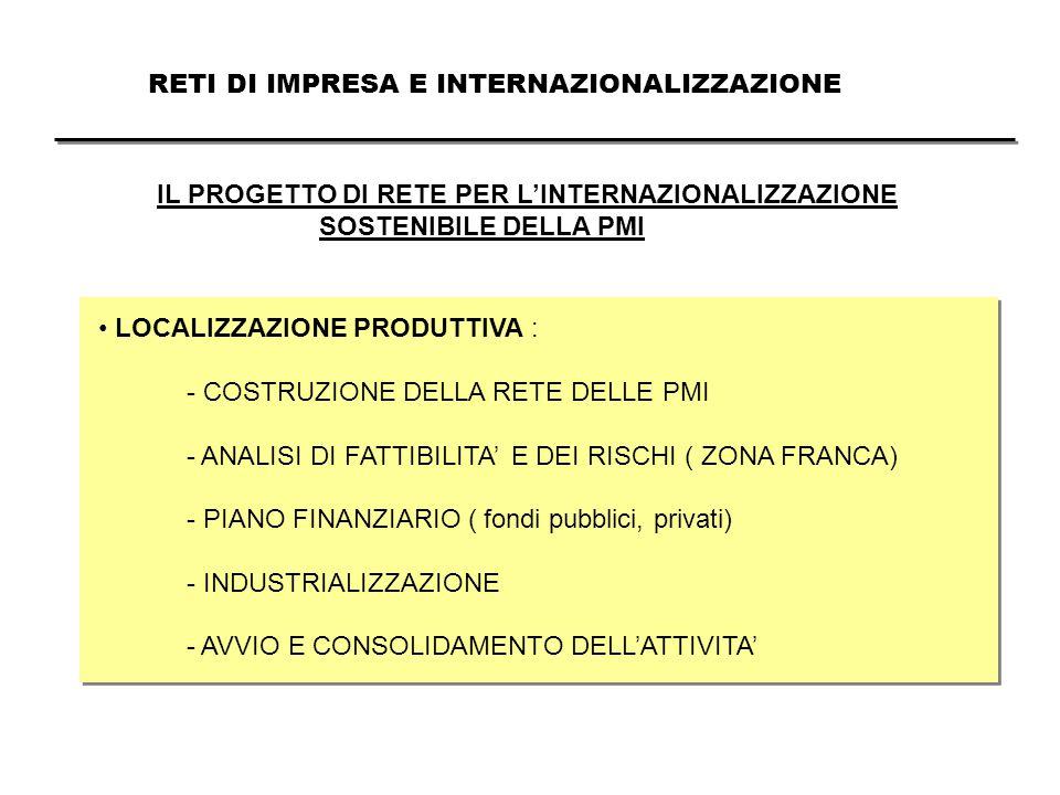 RETI DI IMPRESA E INTERNAZIONALIZZAZIONE IL PROGETTO DI RETE PER L'INTERNAZIONALIZZAZIONE SOSTENIBILE DELLA PMI LOCALIZZAZIONE PRODUTTIVA : - COSTRUZIONE DELLA RETE DELLE PMI - ANALISI DI FATTIBILITA' E DEI RISCHI ( ZONA FRANCA) - PIANO FINANZIARIO ( fondi pubblici, privati) - INDUSTRIALIZZAZIONE - AVVIO E CONSOLIDAMENTO DELL'ATTIVITA'