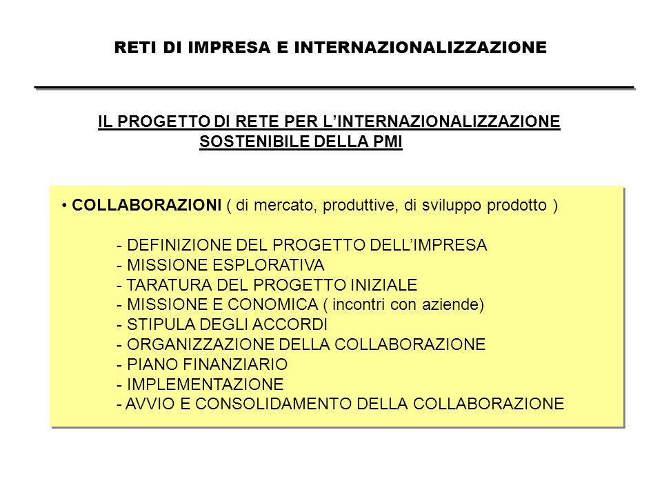 IL PROGETTO DI RETE PER L'INTERNAZIONALIZZAZIONE SOSTENIBILE DELLA PMI COLLABORAZIONI ( di mercato, produttive, di sviluppo prodotto ) - DEFINIZIONE DEL PROGETTO DELL'IMPRESA - MISSIONE ESPLORATIVA - TARATURA DEL PROGETTO INIZIALE - MISSIONE E CONOMICA ( incontri con aziende) - STIPULA DEGLI ACCORDI - ORGANIZZAZIONE DELLA COLLABORAZIONE - PIANO FINANZIARIO - IMPLEMENTAZIONE - AVVIO E CONSOLIDAMENTO DELLA COLLABORAZIONE RETI DI IMPRESA E INTERNAZIONALIZZAZIONE
