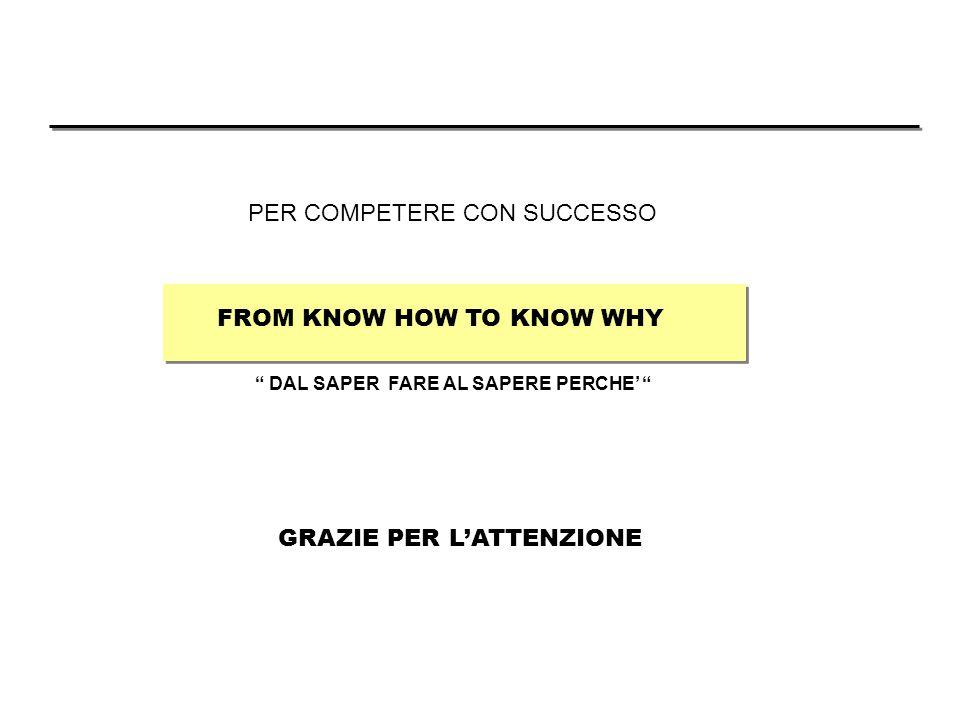 DAL SAPER FARE AL SAPERE PERCHE' FROM KNOW HOW TO KNOW WHY GRAZIE PER L'ATTENZIONE PER COMPETERE CON SUCCESSO