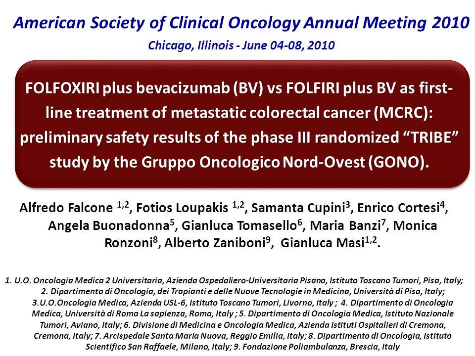 FOLFIRI + BV 74 pts FOLFOXIRI + BV 76 pts DOSE REDUCTIONS 5-Fluorouracil5%6% Irinotecan5%9% OxaliplatinNA9% TREATMENT DELAYS 5-Fluorouracil5%21% Irinotecan5%21% OxaliplatinNA21% BV0%12% Dose Reductions and Treatment Delays due to Toxicities during INDUCTION TX
