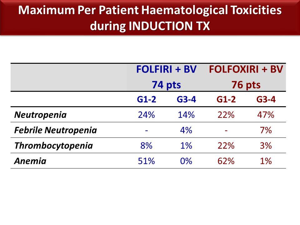FOLFIRI + BV 74 pts FOLFOXIRI + BV 76 pts G1-2G3-4G1-2G3-4 Neutropenia24%14%22%47% Febrile Neutropenia-4%-7% Thrombocytopenia8%1%22%3% Anemia51%0%62%1