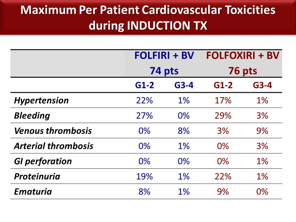 FOLFIRI + BV 74 pts FOLFOXIRI + BV 76 pts G1-2G3-4G1-2G3-4 Hypertension22%1%17%1% Bleeding27%0%29%3% Venous thrombosis0%8%3%9% Arterial thrombosis0%1%