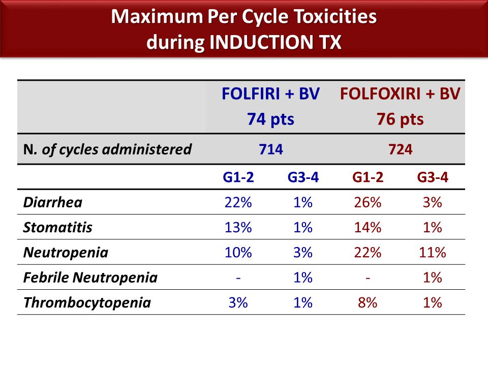 FOLFIRI + BV 74 pts FOLFOXIRI + BV 76 pts N. of cycles administered714724 G1-2G3-4G1-2G3-4 Diarrhea22%1%26%3% Stomatitis13%1%14%1% Neutropenia10%3%22%