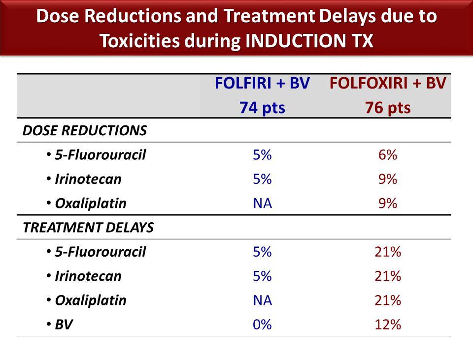 FOLFIRI + BV 74 pts FOLFOXIRI + BV 76 pts DOSE REDUCTIONS 5-Fluorouracil5%6% Irinotecan5%9% OxaliplatinNA9% TREATMENT DELAYS 5-Fluorouracil5%21% Irino