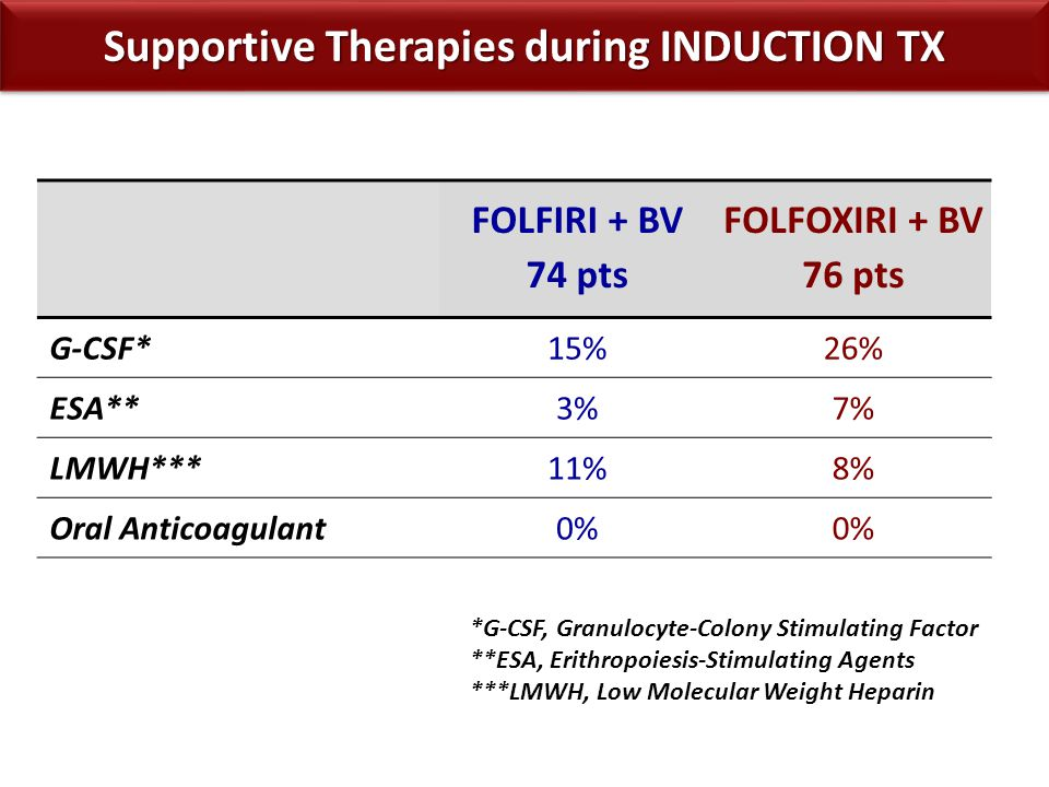 Supportive Therapies during INDUCTION TX FOLFIRI + BV 74 pts FOLFOXIRI + BV 76 pts G-CSF*15%26% ESA**3%7% LMWH***11%8% Oral Anticoagulant0% *G-CSF, Gr