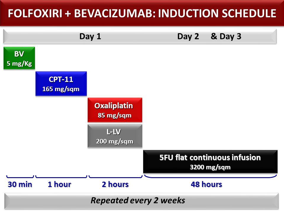 5FU flat continuous infusion 2400 mg/sqm 5FU flat continuous infusion 2400 mg/sqm 5FU bolus 400 mg/sqm 5FU bolus 400 mg/sqm bolus Repeated every 2 weeks CPT-11 180 mg/sqm CPT-11 48 hours Day 1 Day 2 & Day 3 90 min BV 5 mg/Kg BV 30 min FOLFIRI + BEVACIZUMAB: INDUCTION SCHEDULE L-LV 200 mg/sqm L-LV