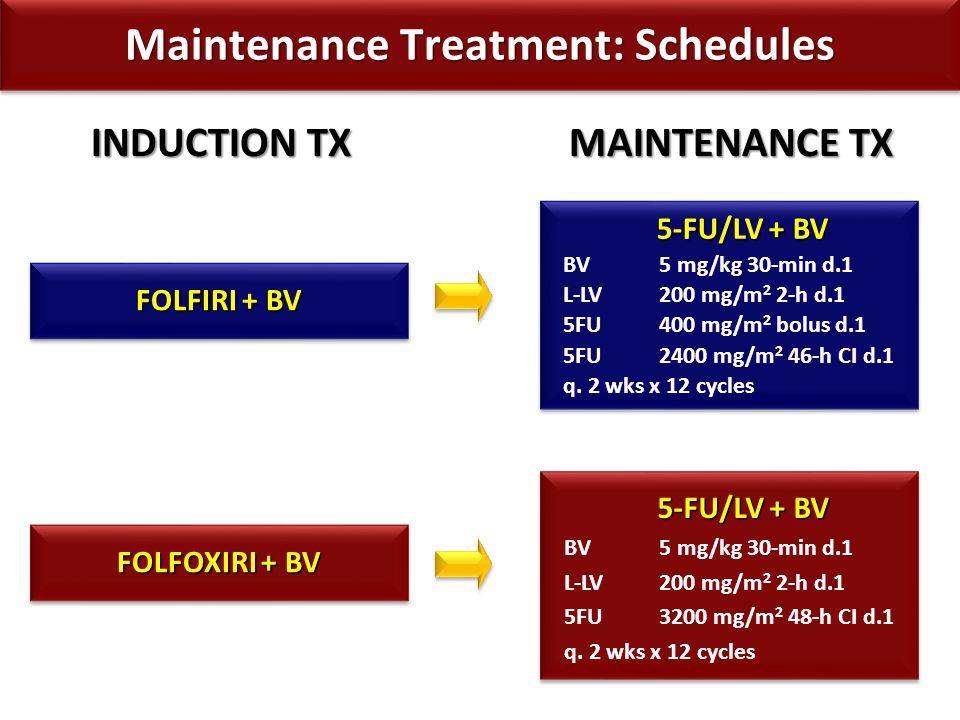 FOLFIRI + BV 74 pts FOLFOXIRI + BV 76 pts G1-2G3-4G1-2G3-4 Hypertension22%1%17%1% Bleeding27%0%29%3% Venous thrombosis0%8%3%9% Arterial thrombosis0%1%0%3% GI perforation0% 1% Proteinuria19%1%22%1% Ematuria8%1%9%0% Maximum Per Patient Cardiovascular Toxicities during INDUCTION TX Maximum Per Patient Cardiovascular Toxicities during INDUCTION TX