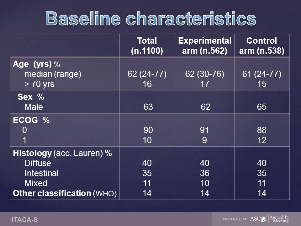 Total (n.1100) Experimental arm (n.562) Control arm (n.538) Age (yrs) % median (range) > 70 yrs 62 (24-77) 16 62 (30-76) 17 61 (24-77) 15 Sex % Male 63 6265 ECOG % 0 1 90 10 91 9 88 12 Histology (acc.