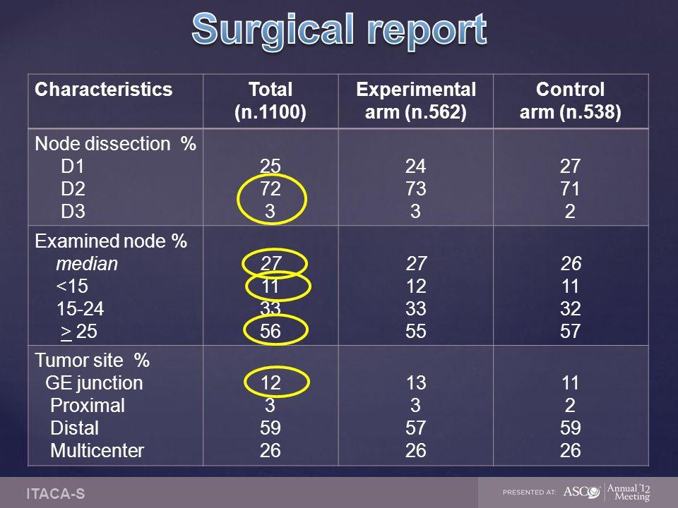 CharacteristicsTotal (n.1100) Experimental arm (n.562) Control arm (n.538) Node dissection % D1 D2 D3 25 72 3 24 73 3 27 71 2 Examined node % median <