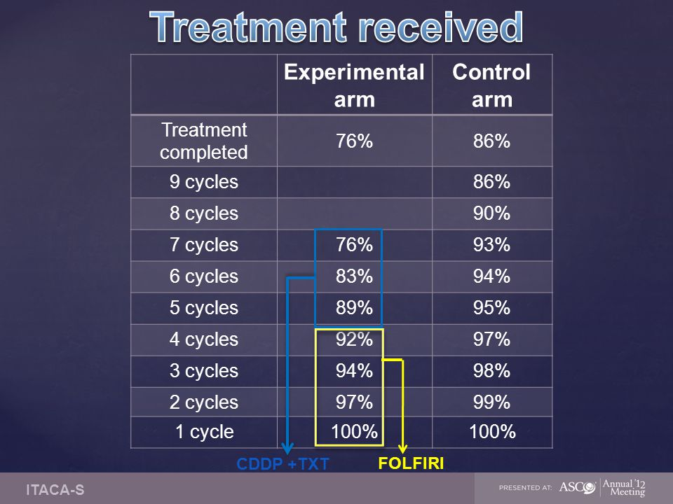 Experimental arm Control arm Treatment completed 76%86% 9 cycles86% 8 cycles90% 7 cycles76%93% 6 cycles83%94% 5 cycles89%95% 4 cycles92%97% 3 cycles94%98% 2 cycles97%99% 1 cycle100% FOLFIRI CDDP +TXT ITACA-S