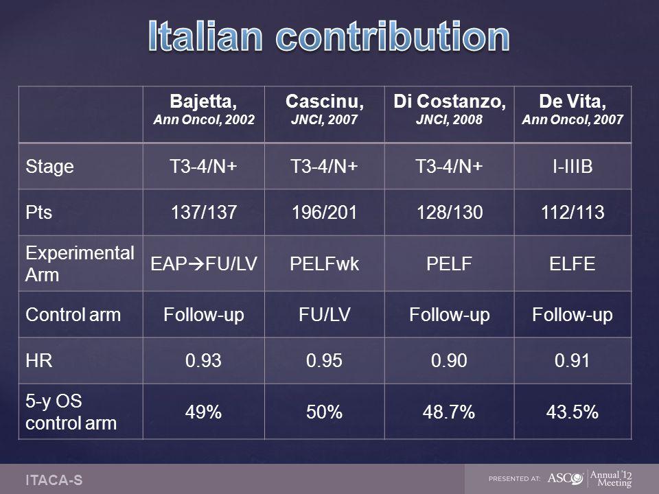 Bajetta, Ann Oncol, 2002 Cascinu, JNCI, 2007 Di Costanzo, JNCI, 2008 De Vita, Ann Oncol, 2007 StageT3-4/N+ I-IIIB Pts137/137196/201128/130112/113 Experimental Arm EAP  FU/LVPELFwkPELFELFE Control armFollow-upFU/LVFollow-up HR0.930.950.900.91 5-y OS control arm 49%50%48.7%43.5% ITACA-S