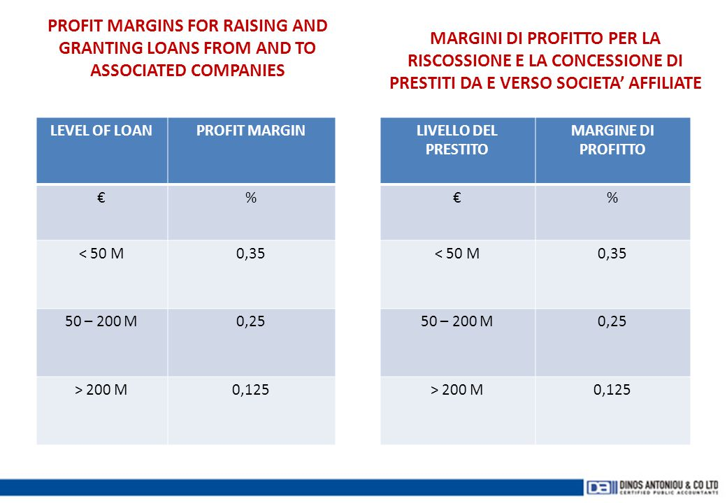 PROFIT MARGINS FOR RAISING AND GRANTING LOANS FROM AND TO ASSOCIATED COMPANIES LEVEL OF LOANPROFIT MARGIN €% < 50 M0,35 50 – 200 M0,25 > 200 M0,125 MA