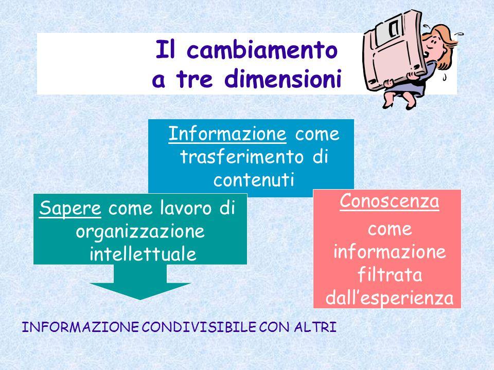 Il cambiamento a tre dimensioni Informazione come trasferimento di contenuti Conoscenza come informazione filtrata dall'esperienza Sapere come lavoro di organizzazione intellettuale INFORMAZIONE CONDIVISIBILE CON ALTRI