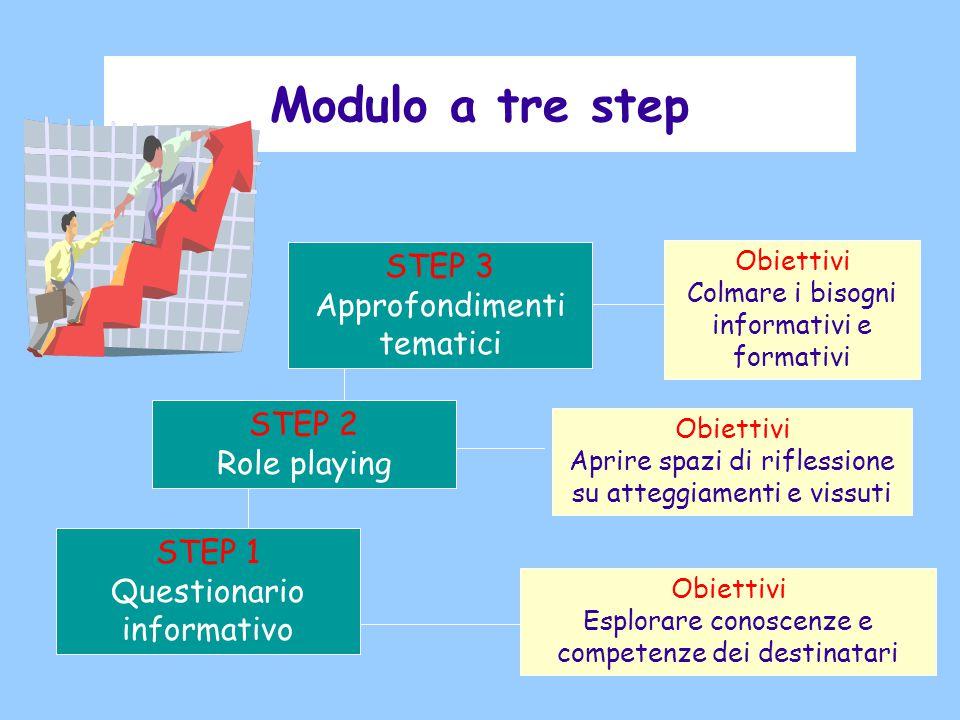 Modulo a tre step STEP 3 Approfondimenti tematici STEP 2 Role playing STEP 1 Questionario informativo Obiettivi Colmare i bisogni informativi e formativi Obiettivi Aprire spazi di riflessione su atteggiamenti e vissuti Obiettivi Esplorare conoscenze e competenze dei destinatari