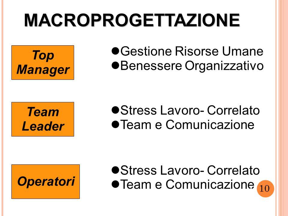 10 MACROPROGETTAZIONE Top Manager Team Leader Operatori Gestione Risorse Umane Benessere Organizzativo Stress Lavoro- Correlato Team e Comunicazione Stress Lavoro- Correlato Team e Comunicazione 10