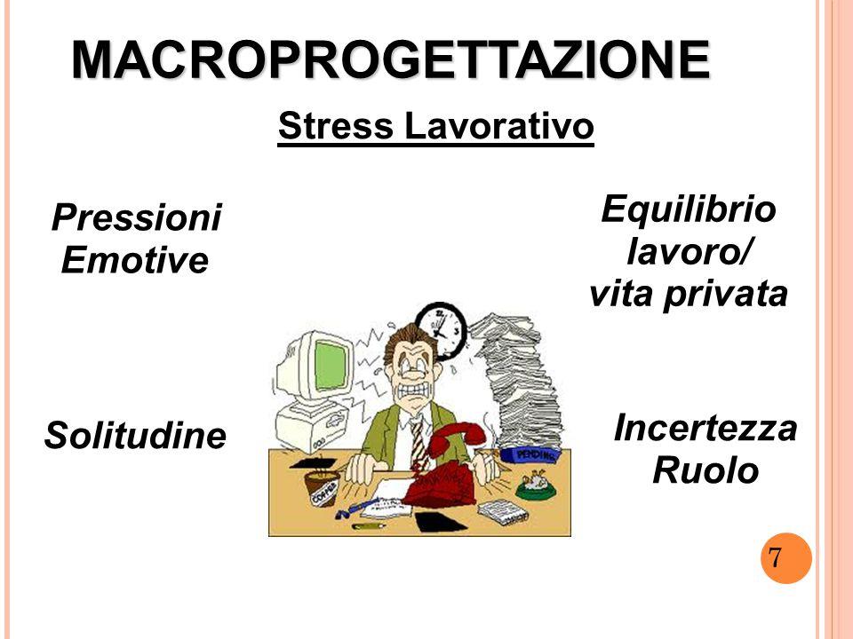 7 MACROPROGETTAZIONE Solitudine Pressioni Emotive Equilibrio lavoro/ vita privata Stress Lavorativo 7 7 7 Incertezza Ruolo